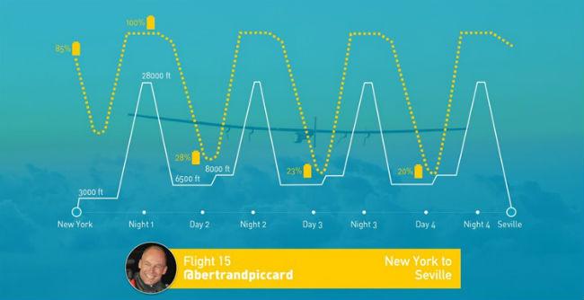 Infografía de la ruta del vuelo del Solar Impulse 2